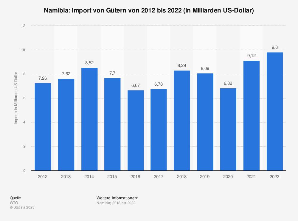 Statistik: Namibia: Import von Gütern von 2008 bis 2018 (in Milliarden US-Dollar) | Statista