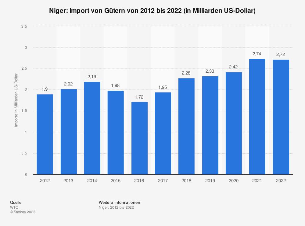 Statistik: Niger: Import von Gütern von 2009 bis 2019 (in Milliarden US-Dollar) | Statista