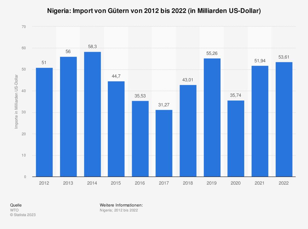 Statistik: Nigeria: Import von Gütern von 2007 bis 2017 (in Milliarden US-Dollar) | Statista