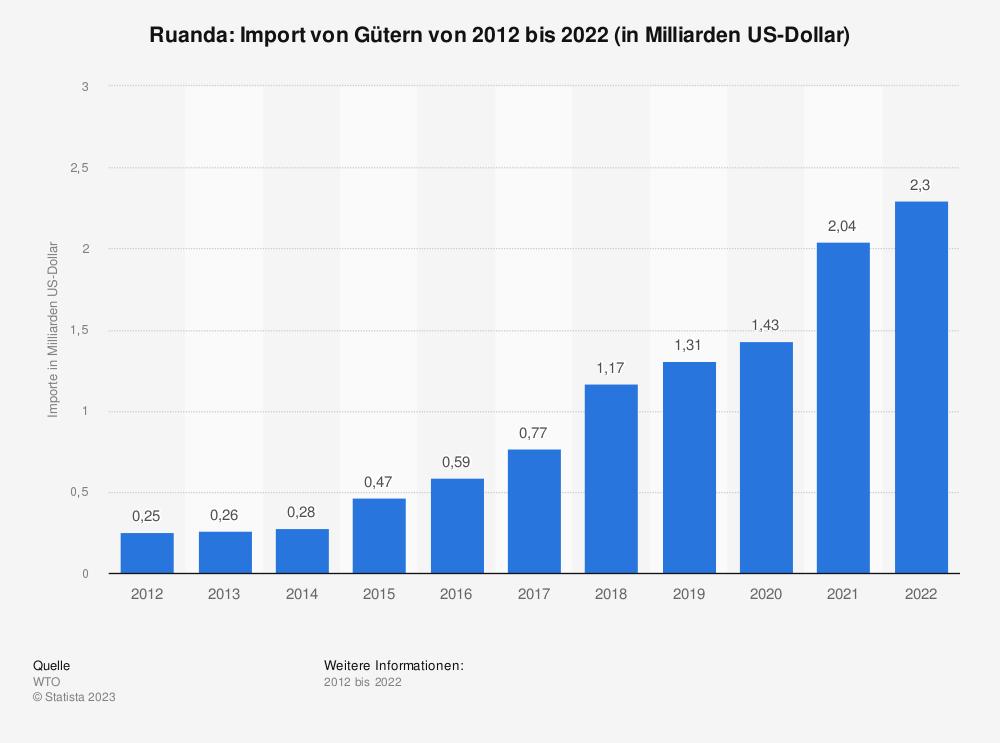 Statistik: Ruanda: Import von Gütern von 2009 bis 2019 (in Milliarden US-Dollar) | Statista