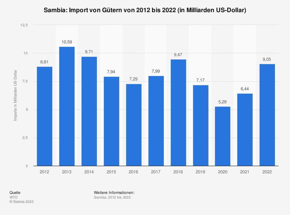 Statistik: Sambia: Import von Gütern von 2008 bis 2018 (in Milliarden US-Dollar) | Statista