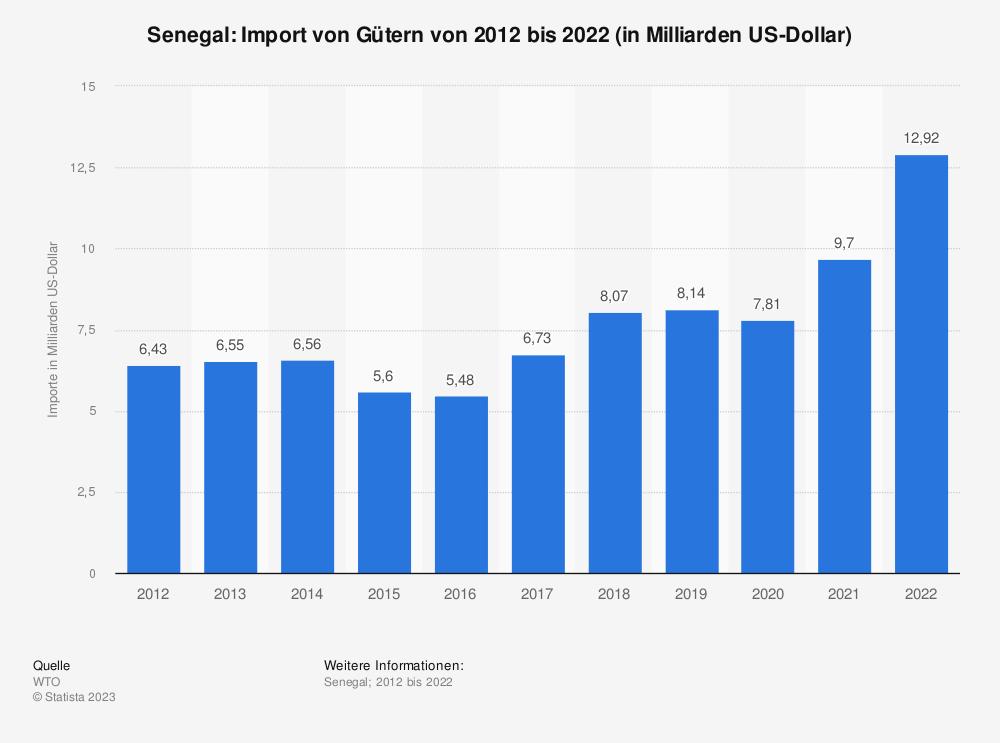 Statistik: Senegal: Import von Gütern von 2008 bis 2018 (in Milliarden US-Dollar) | Statista