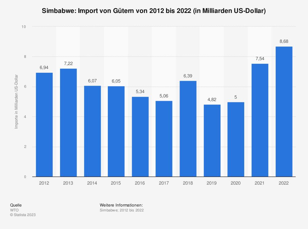 Statistik: Simbabwe: Import von Gütern von 2009 bis 2019 (in Milliarden US-Dollar) | Statista