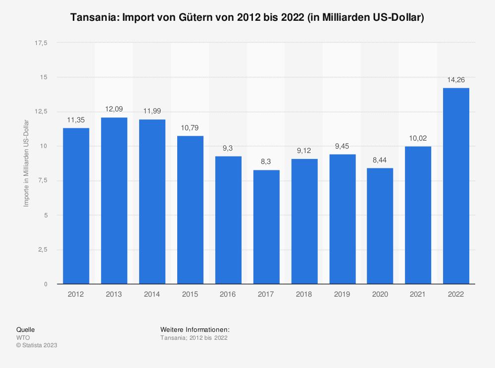 Statistik: Tansania: Import von Gütern von 2009 bis 2019 (in Milliarden US-Dollar) | Statista