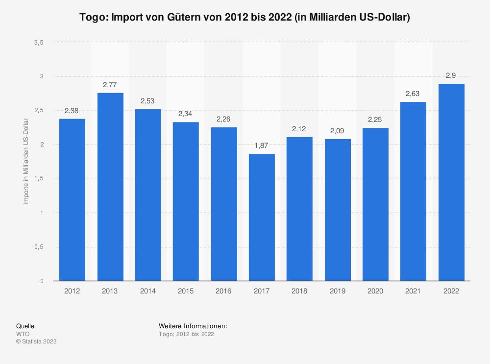 Statistik: Togo: Import von Gütern von 2010 bis 2020 (in Milliarden US-Dollar) | Statista