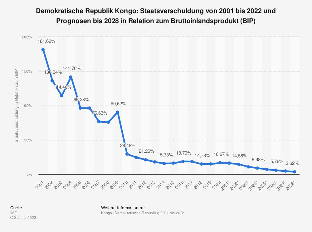 Statistik: Demokratische Republik Kongo: Staatsverschuldung von 2000 bis 2019 und Prognosen bis 2025 in Relation zum Bruttoinlandsprodukt (BIP) | Statista