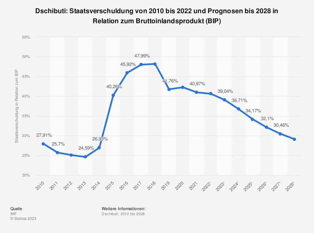Statistik: Dschibuti: Staatsverschuldung von 2009 bis 2018 und Prognosen bis 2024 in Relation zum Bruttoinlandsprodukt (BIP) | Statista