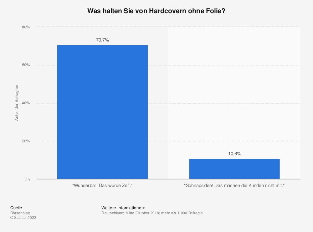 Statistik: Was halten Sie von Hardcovern ohne Folie? | Statista
