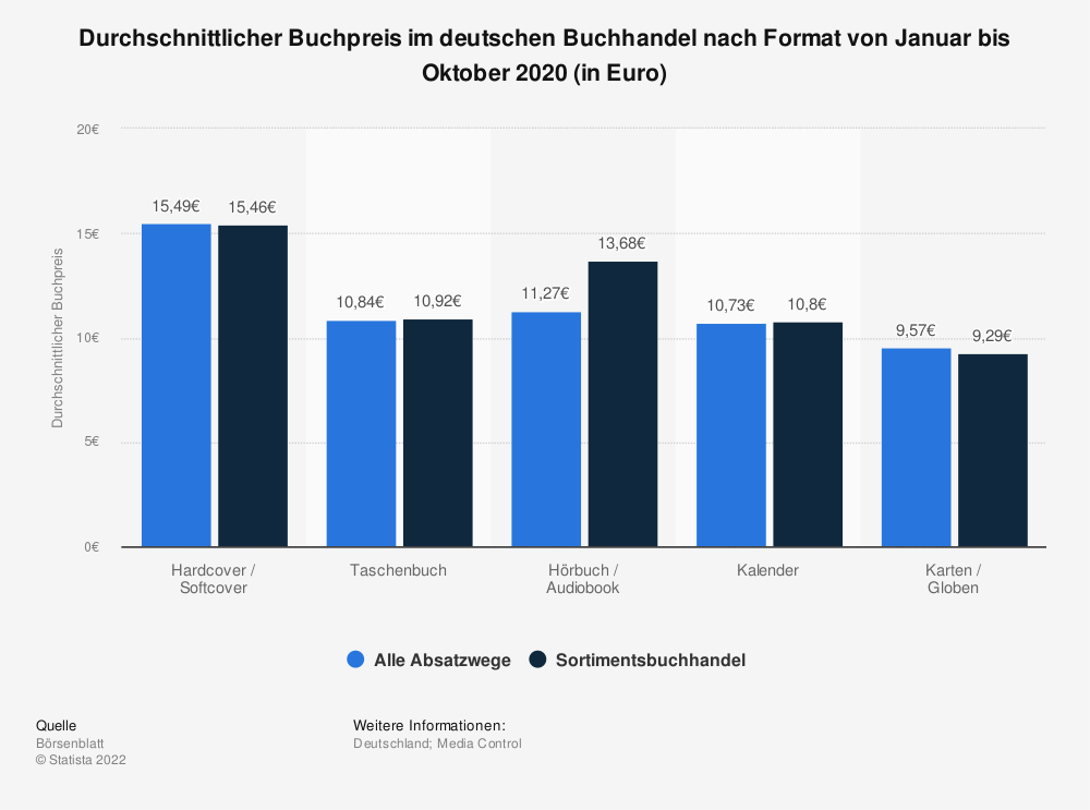 Statistik: Durchschnittlicher Buchpreis im deutschen Buchhandel nach Format im Dezember 2019 (in Euro) | Statista