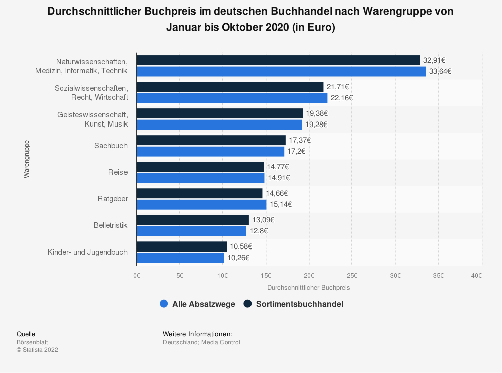 Statistik: Durchschnittlicher Buchpreis im deutschen Buchhandel nach Warengruppe im Dezember 2018 (in Euro) | Statista