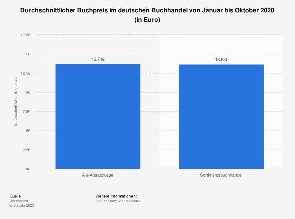 Statistik: Durchschnittlicher Buchpreis im deutschen Buchhandel im Dezember 2017 und Dezember 2018 (in Euro) | Statista