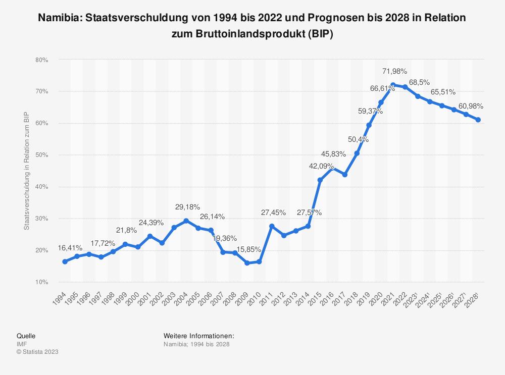 Statistik: Namibia: Staatsverschuldung von 1993 bis 2018 und Prognosen bis 2024 in Relation zum Bruttoinlandsprodukt (BIP) | Statista