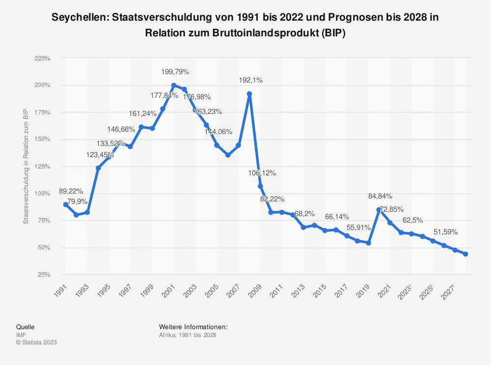 Statistik: Seychellen: Staatsverschuldung von 2008 bis 2018 in Relation zum Bruttoinlandsprodukt (BIP) | Statista