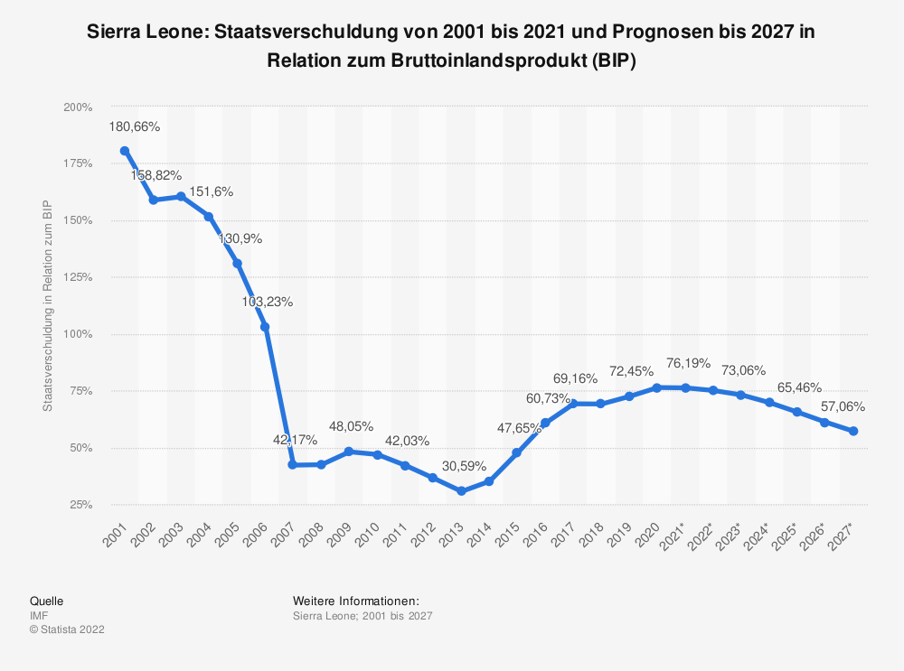 Statistik: Sierra Leone: Staatsverschuldung von 2001 bis 2018 und Prognosen bis 2024 in Relation zum Bruttoinlandsprodukt (BIP) | Statista