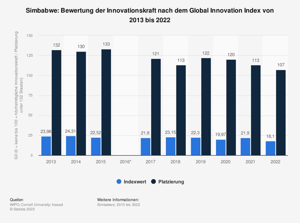 Statistik: Simbabwe: Bewertung der Innovationskraft nach dem Global Innovation Index von 2013 bis 2019 | Statista