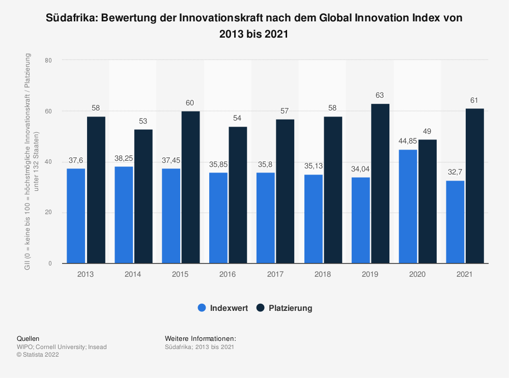 Statistik: Südafrika: Bewertung der Innovationskraft nach dem Global Innovation Index von 2013 bis 2018 | Statista