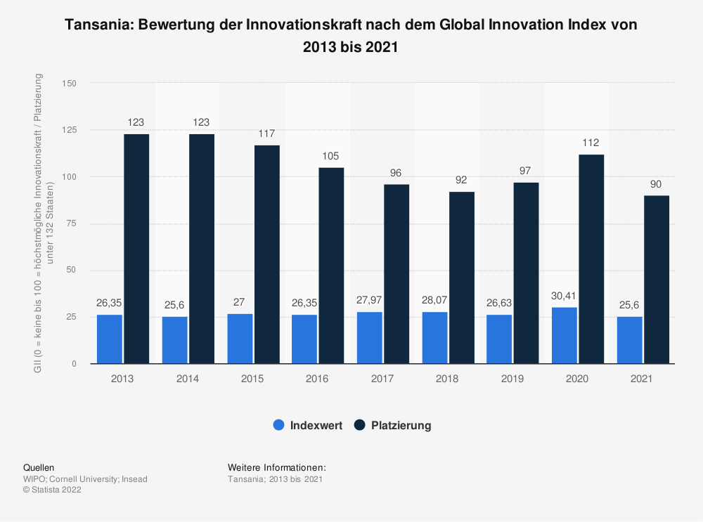 Statistik: Tansania: Bewertung der Innovationskraft nach dem Global Innovation Index von 2013 bis 2019 | Statista
