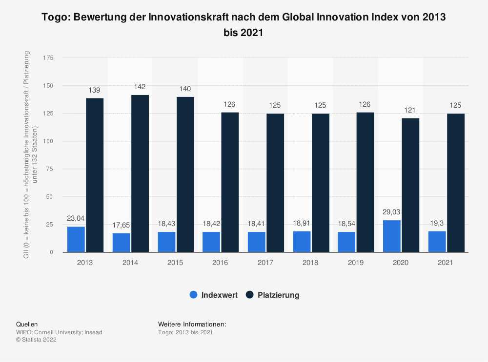 Statistik: Togo: Bewertung der Innovationskraft nach dem Global Innovation Index von 2013 bis 2019 | Statista