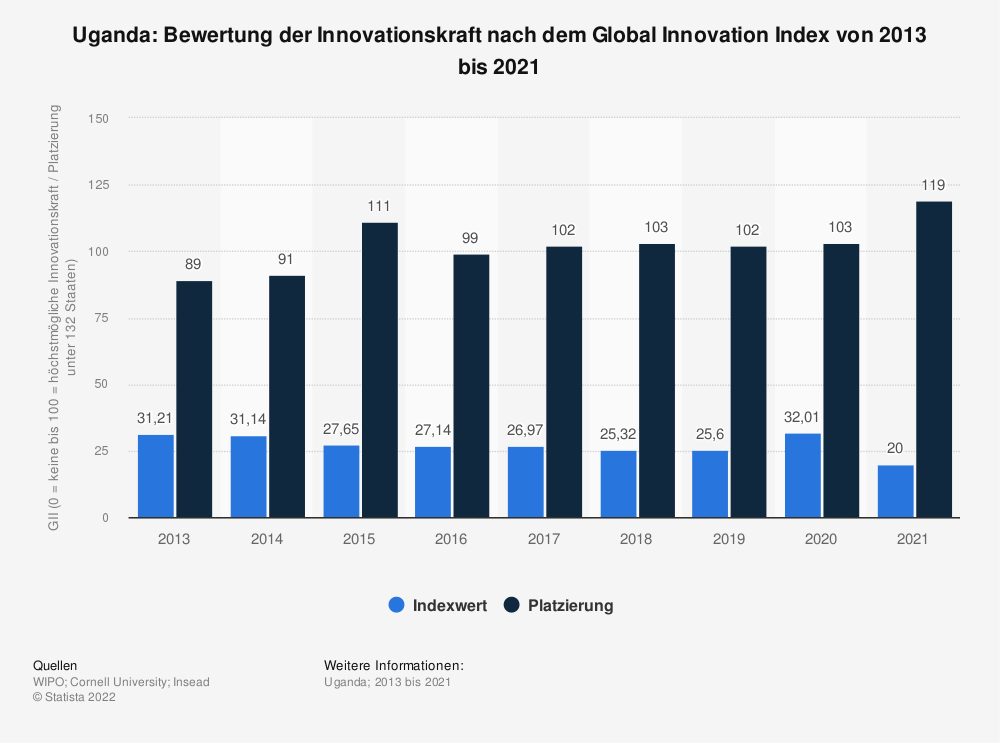 Statistik: Uganda: Bewertung der Innovationskraft nach dem Global Innovation Index von 2013 bis 2018 | Statista