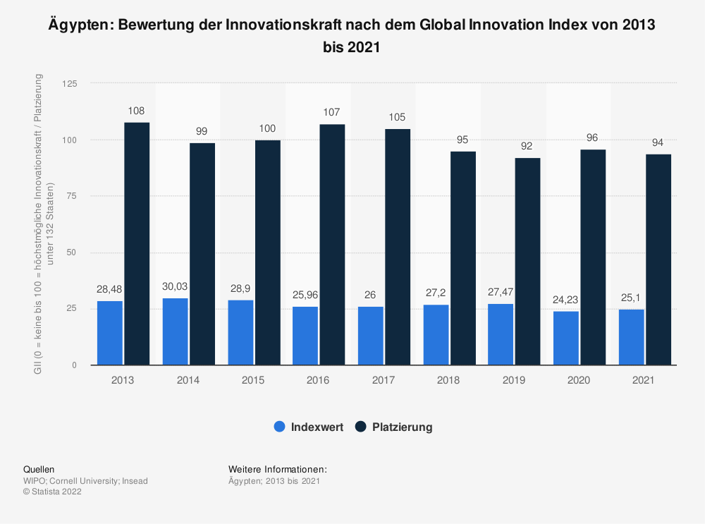Statistik: Ägypten: Bewertung der Innovationskraft nach dem Global Innovation Index von 2013 bis 2020 | Statista
