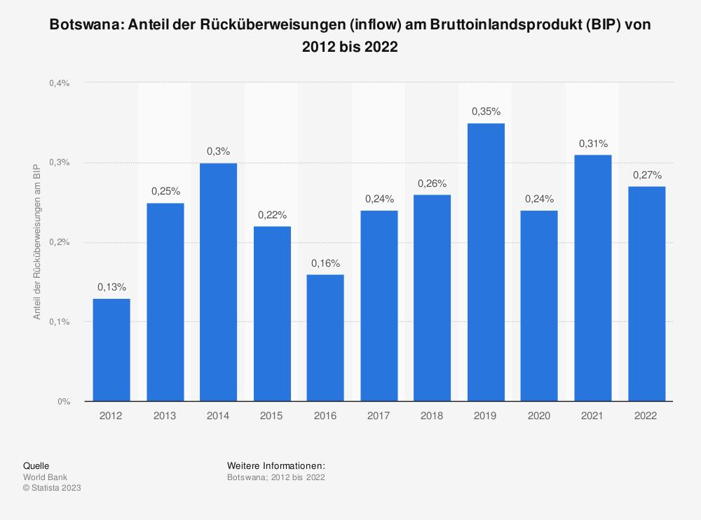 Statistik: Botswana: Anteil der Rücküberweisungen (inflow) am Bruttoinlandsprodukt (BIP) von 2008 bis 2018 | Statista