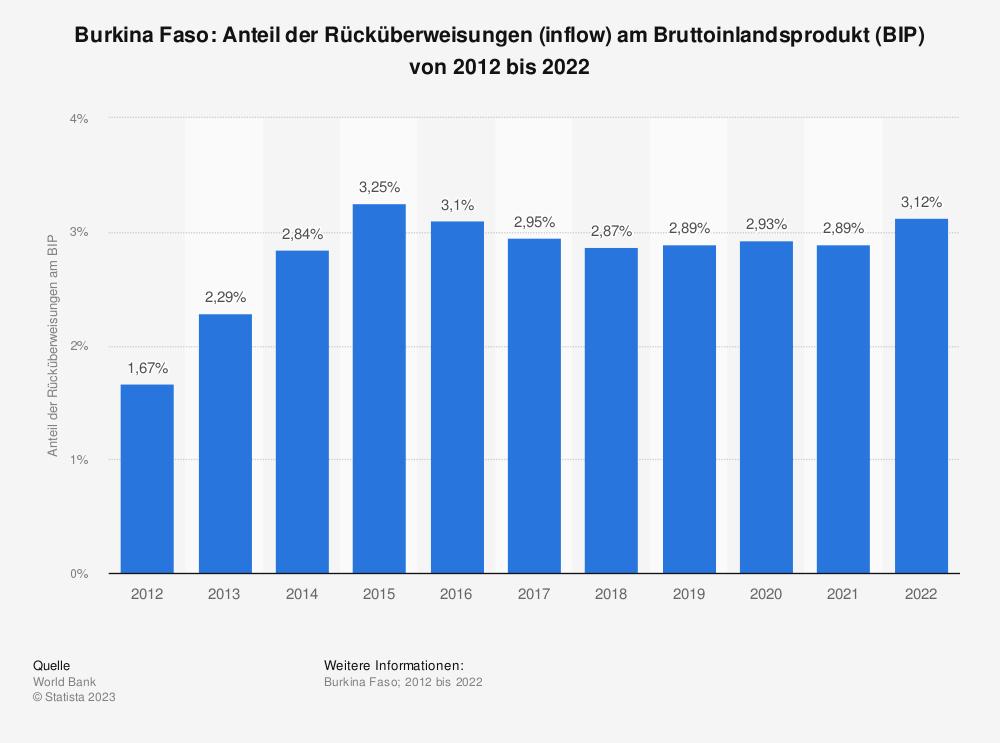 Statistik: Burkina Faso: Anteil der Rücküberweisungen (inflow) am Bruttoinlandsprodukt (BIP) von 2007 bis 2017 | Statista