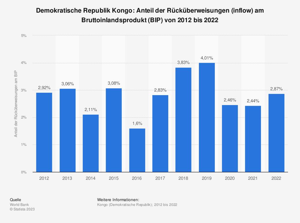 Statistik: Demokratische Republik Kongo: Anteil der Rücküberweisungen (inflow) am Bruttoinlandsprodukt (BIP) von 2008 bis 2018 | Statista
