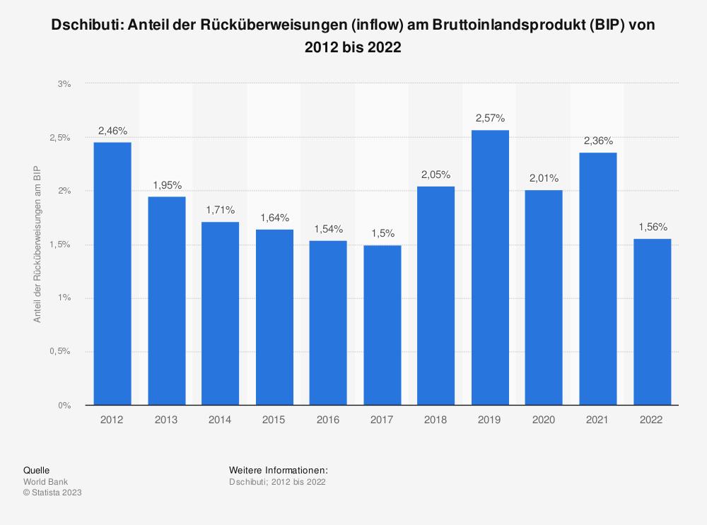 Statistik: Dschibuti: Anteil der Rücküberweisungen (inflow) am Bruttoinlandsprodukt (BIP) von 2008 bis 2018 | Statista