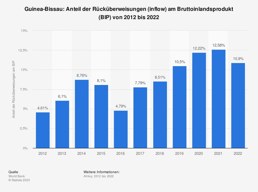 Statistik: Guinea-Bissau: Anteil der Rücküberweisungen (inflow) am Bruttoinlandsprodukt (BIP) von 2008 bis 2018 | Statista
