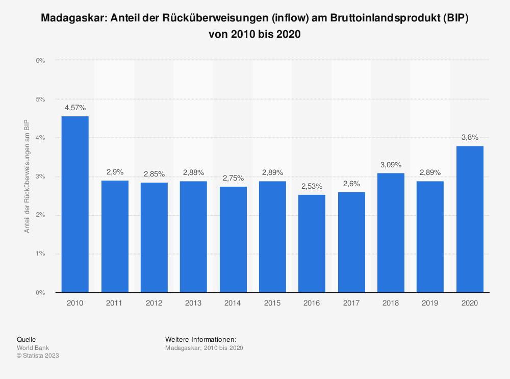 Statistik: Madagaskar: Anteil der Rücküberweisungen (inflow) am Bruttoinlandsprodukt (BIP) von 2007 bis 2017 | Statista