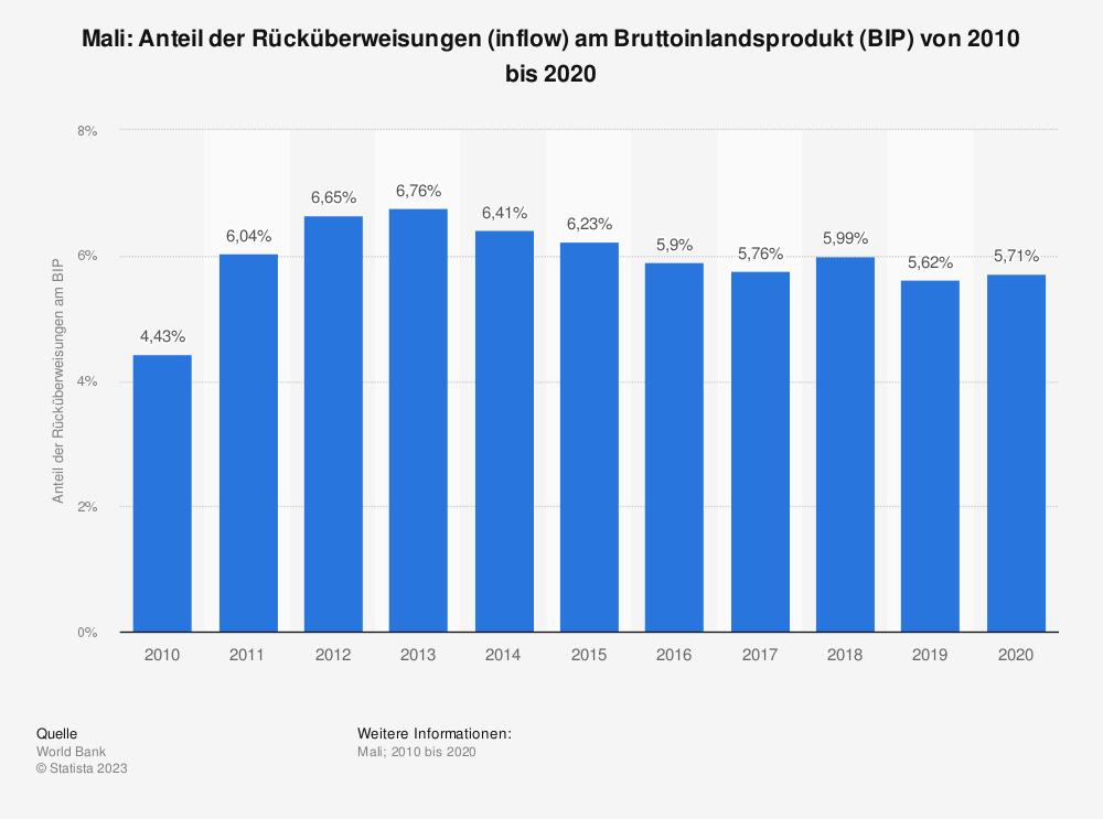Statistik: Mali: Anteil der Rücküberweisungen (inflow) am Bruttoinlandsprodukt (BIP) von 2009 bis 2019 | Statista