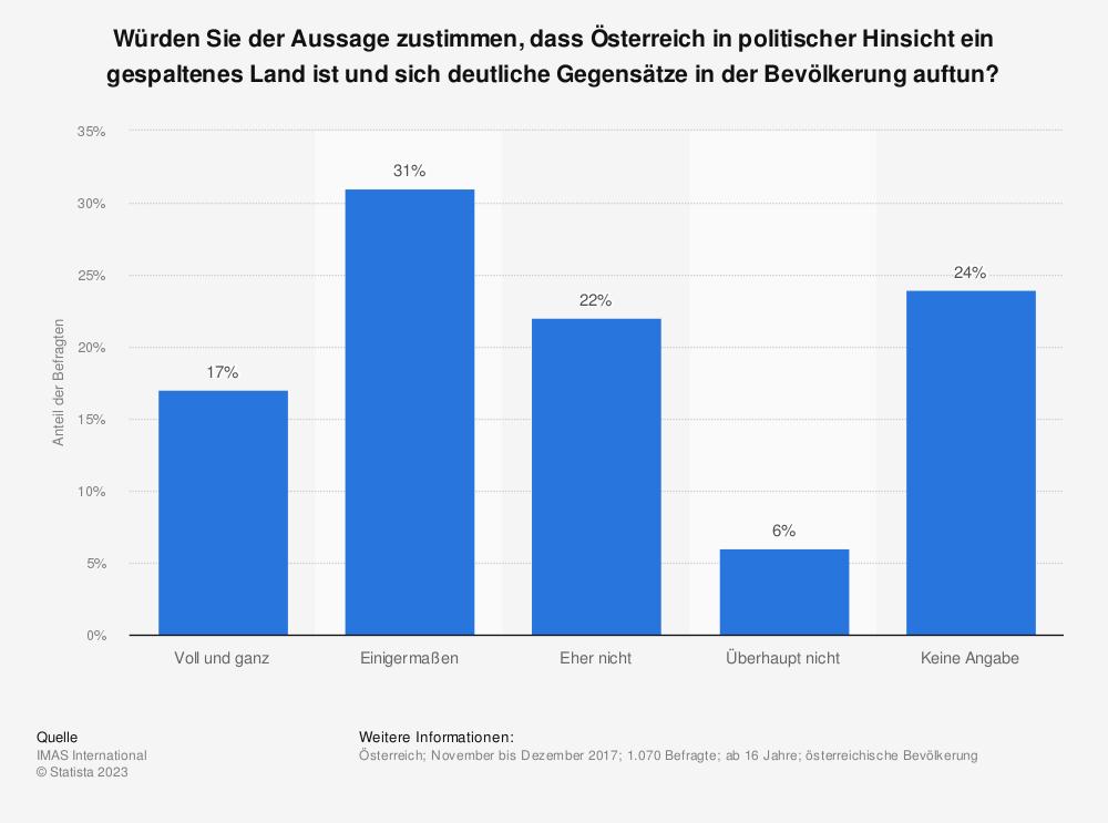 Statistik: Würden Sie der Aussage zustimmen, dass Österreich in politischer Hinsicht ein gespaltenes Land ist und sich deutliche Gegensätze in der Bevölkerung auftun? | Statista