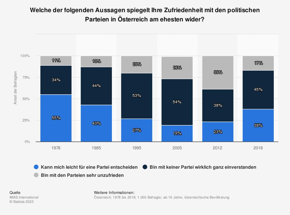 Statistik: Welche der folgenden Aussagen spiegelt Ihre Zufriedenheit mit den politischen Parteien in Österreich am ehesten wider? | Statista