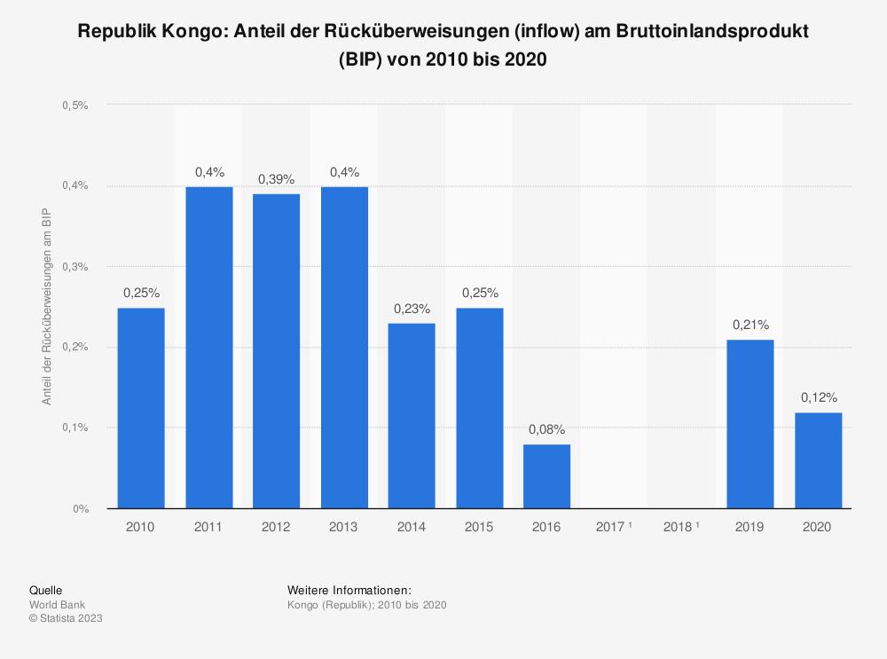 Statistik: Republik Kongo: Anteil der Rücküberweisungen (inflow) am Bruttoinlandsprodukt (BIP) von 2006 bis 2016 | Statista
