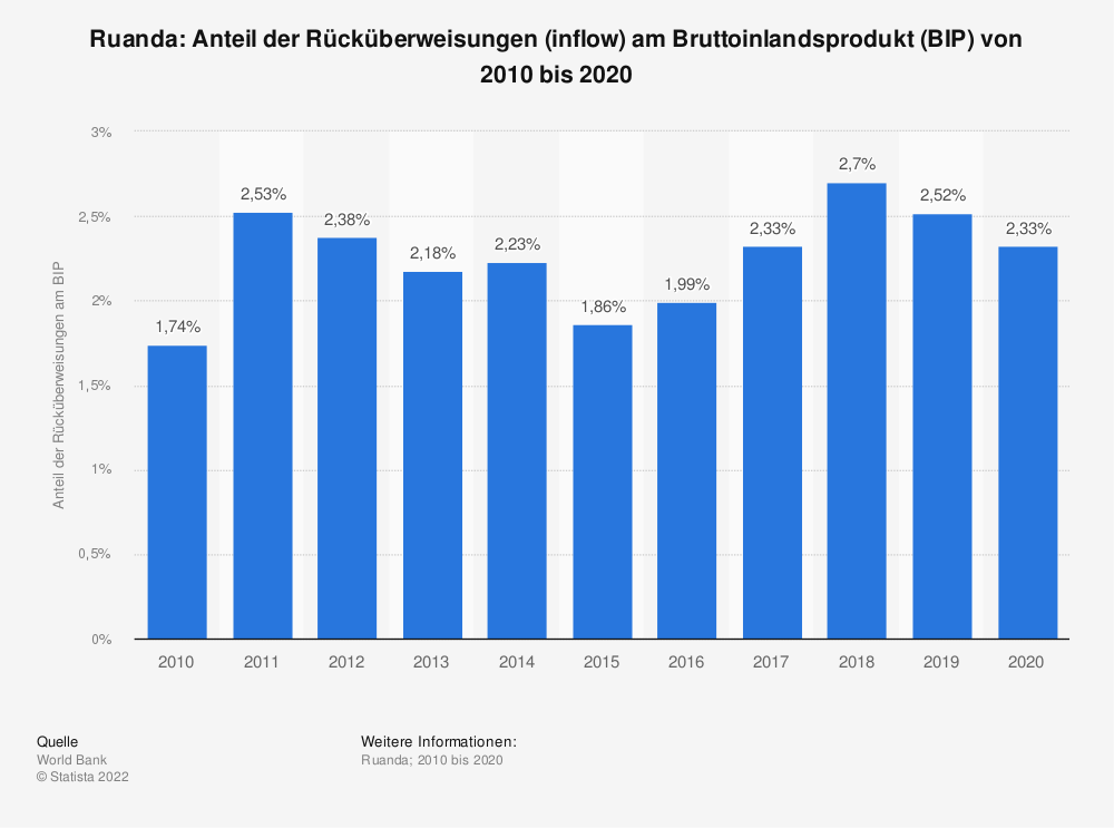 Statistik: Ruanda: Anteil der Rücküberweisungen (inflow) am Bruttoinlandsprodukt (BIP) von 2009 bis 2019 | Statista