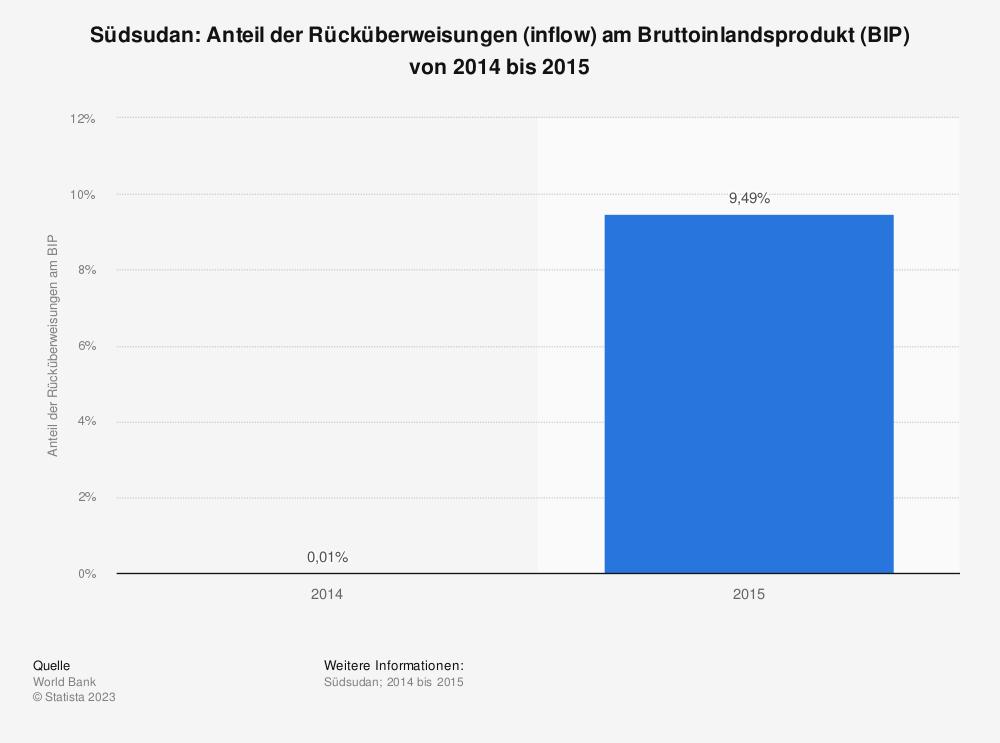 Statistik: Südsudan: Anteil der Rücküberweisungen (inflow) am Bruttoinlandsprodukt (BIP) von 2014 bis 2015 | Statista