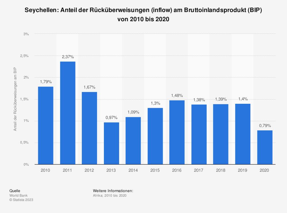 Statistik: Seychellen: Anteil der Rücküberweisungen (inflow) am Bruttoinlandsprodukt (BIP) von 2008 bis 2018 | Statista