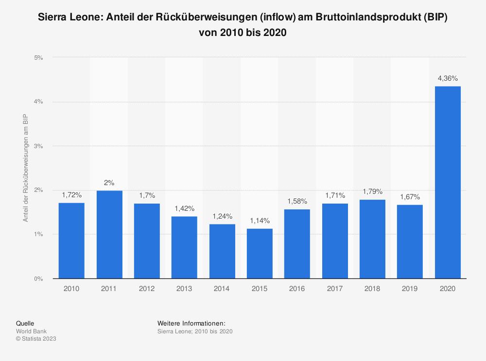 Statistik: Sierra Leone: Anteil der Rücküberweisungen (inflow) am Bruttoinlandsprodukt (BIP) von 2007 bis 2017 | Statista