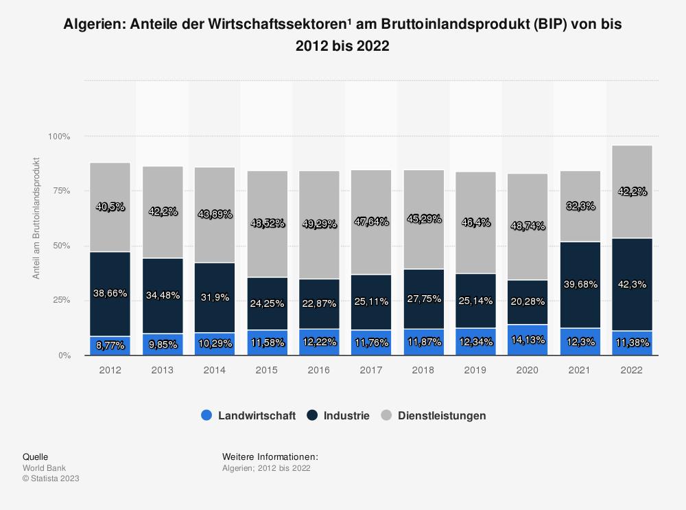 Statistik: Algerien: Anteile der Wirtschaftssektoren* am Bruttoinlandsprodukt (BIP) von bis 2007 bis 2017 | Statista