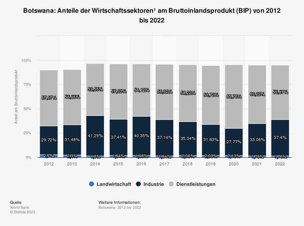Statistik: Botswana: Anteile der Wirtschaftssektoren* am Bruttoinlandsprodukt (BIP) von bis 2007 bis 2017 | Statista