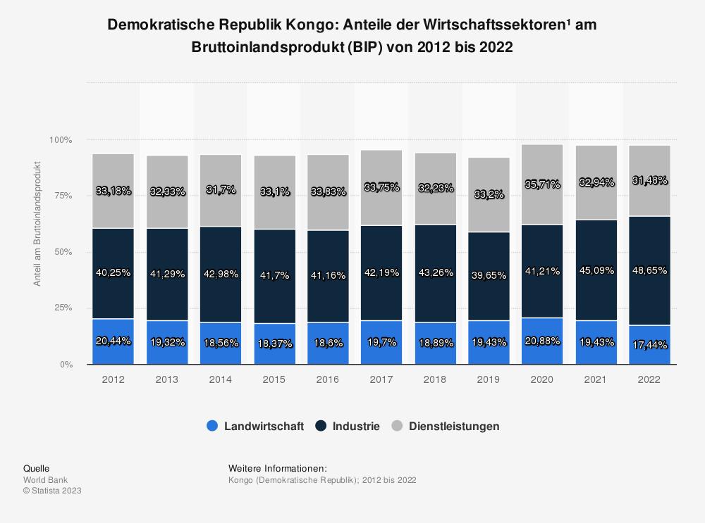 Statistik: Demokratische Republik Kongo: Anteile der Wirtschaftssektoren* am Bruttoinlandsprodukt (BIP) von bis 2008 bis 2018 | Statista