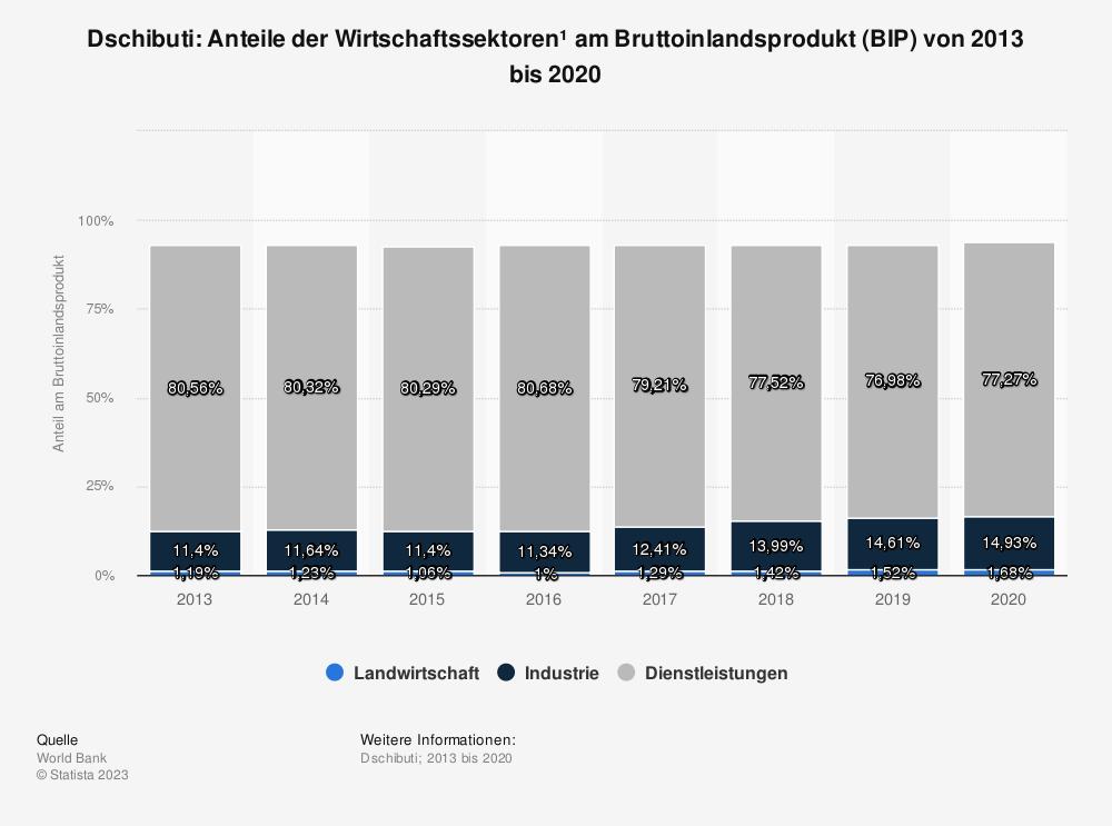 Statistik: Dschibuti: Anteile der Wirtschaftssektoren* am Bruttoinlandsprodukt (BIP) von bis 2013 bis 2018 | Statista