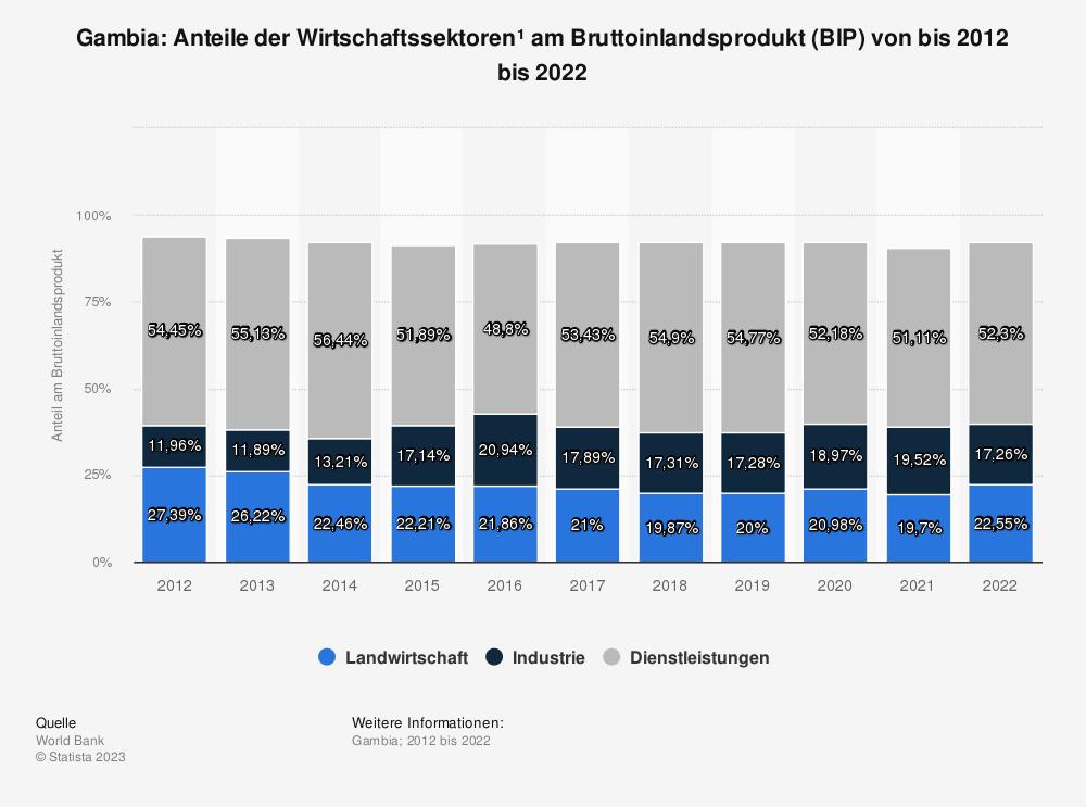 Statistik: Gambia: Anteile der Wirtschaftssektoren* am Bruttoinlandsprodukt (BIP) von bis 2007 bis 2017 | Statista