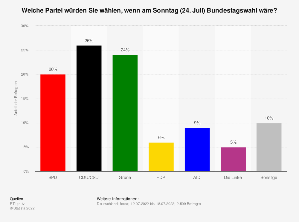 Statistik: Welche Partei würden Sie wählen, wenn am Sonntag (15. Oktober 2017) Bundestagswahl wäre? | Statista