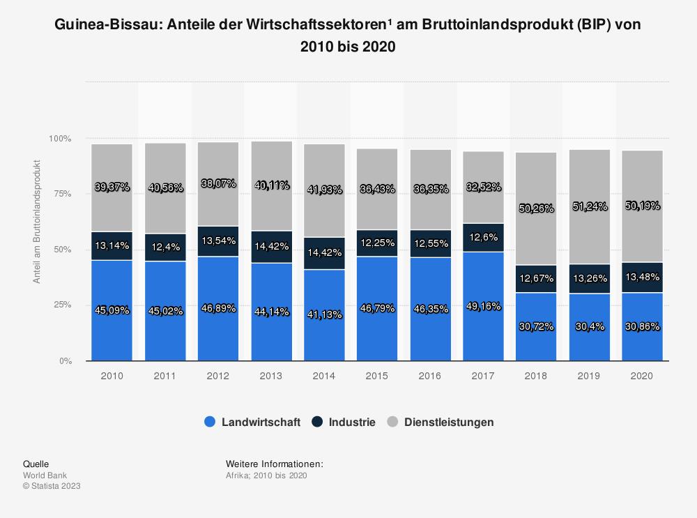 Statistik: Guinea-Bissau: Anteile der Wirtschaftssektoren* am Bruttoinlandsprodukt (BIP) von bis 2009 bis 2019 | Statista