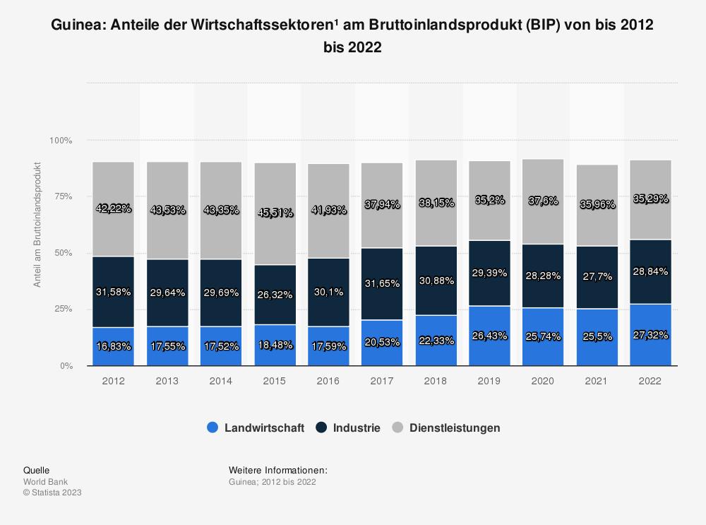 Statistik: Guinea: Anteile der Wirtschaftssektoren* am Bruttoinlandsprodukt (BIP) von bis 2008 bis 2018 | Statista