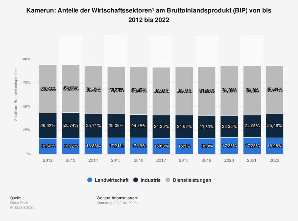 Statistik: Kamerun: Anteile der Wirtschaftssektoren* am Bruttoinlandsprodukt (BIP) von bis 2008 bis 2018 | Statista