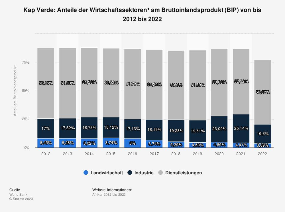Statistik: Kap Verde: Anteile der Wirtschaftssektoren* am Bruttoinlandsprodukt (BIP) von bis 2009 bis 2019 | Statista