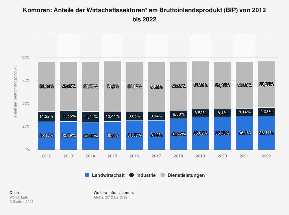 Statistik: Komoren: Anteile der Wirtschaftssektoren* am Bruttoinlandsprodukt (BIP) von bis 2008 bis 2018 | Statista