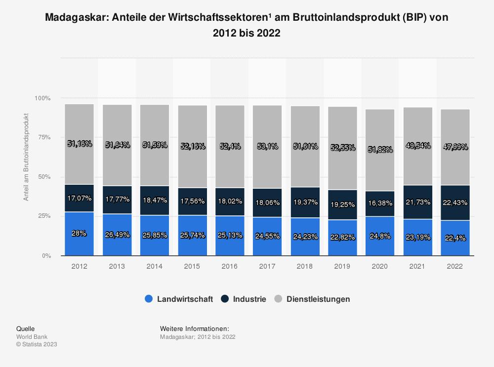 Statistik: Madagaskar: Anteile der Wirtschaftssektoren* am Bruttoinlandsprodukt (BIP) von bis 2009 bis 2019 | Statista